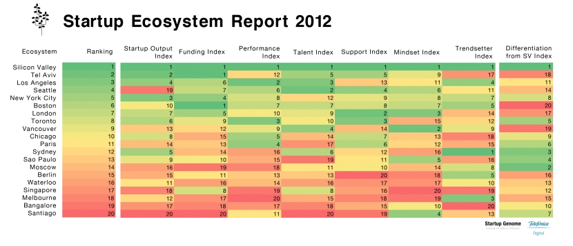 The Startup Genome Project's Ranking of Ecosystems. Note São Paulo is currently ranked 13th.